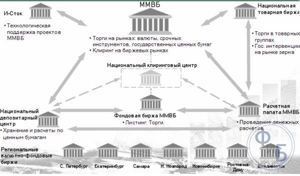 Фондовые биржи в России