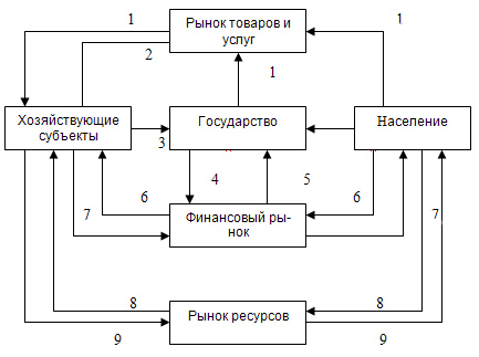 Денежное обращение: понятие и виды, а также закон и формулы расчета