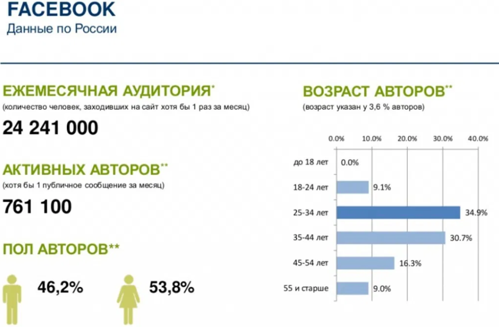 Как заработать на Фейсбуке: все способы заработка денег без вложений на рекламе и лайках