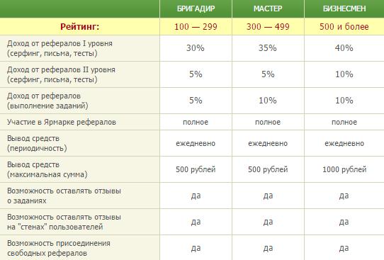 таблица бонусов seosprint