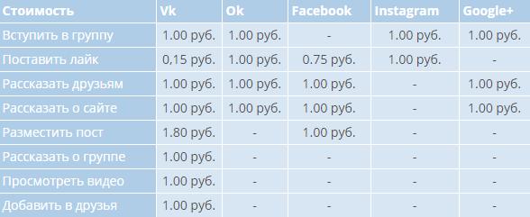 Заработок на ВКТаргет цены фото