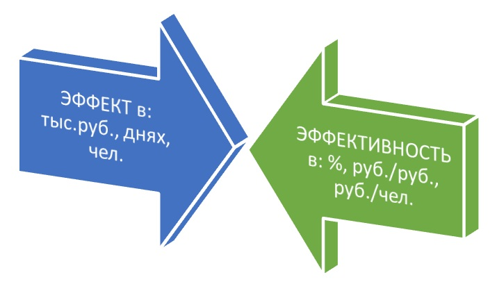 Измерение эффекта и эффективности
