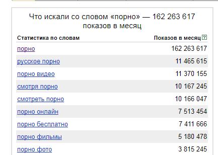 Количество показов по слову порно в yandex wordstat
